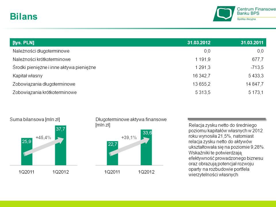 Bilans [tys. PLN] 31.03.2012 31.03.2011 Należności długoterminowe 0,0